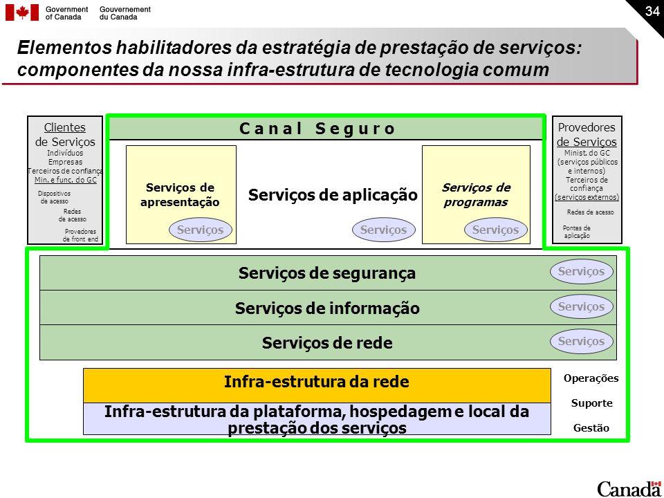 Serviços de informação Infra-estrutura da rede