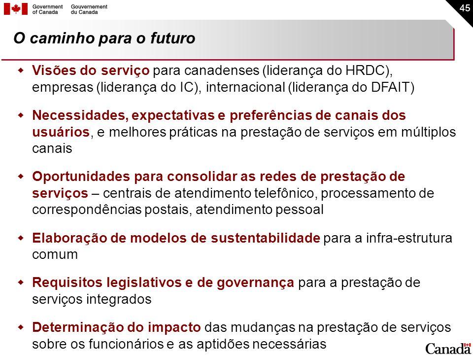 O caminho para o futuro Visões do serviço para canadenses (liderança do HRDC), empresas (liderança do IC), internacional (liderança do DFAIT)