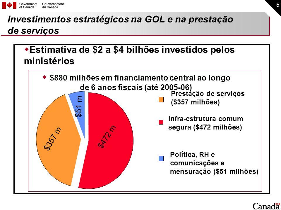 Investimentos estratégicos na GOL e na prestação de serviços