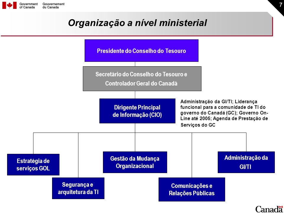 Organização a nível ministerial