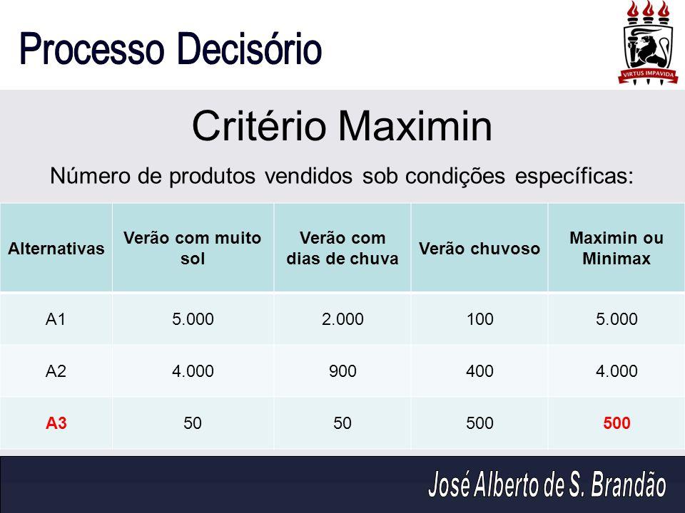 Critério Maximin Número de produtos vendidos sob condições específicas: Alternativas. Verão com muito sol.