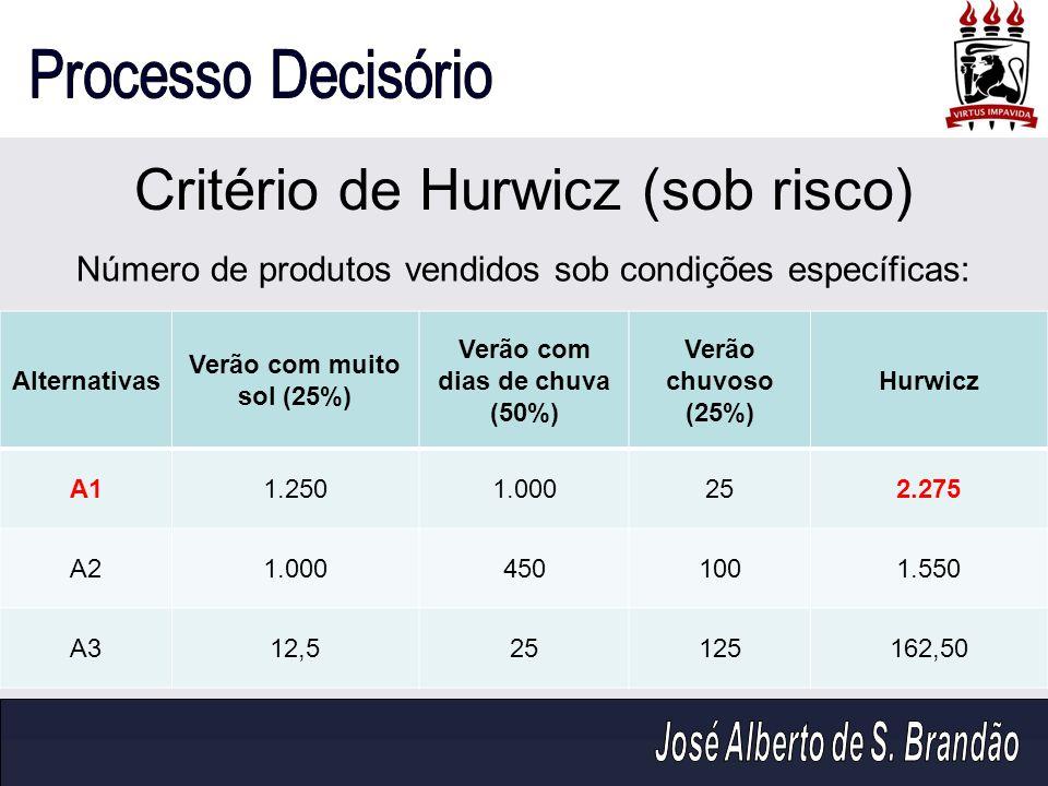 Critério de Hurwicz (sob risco)