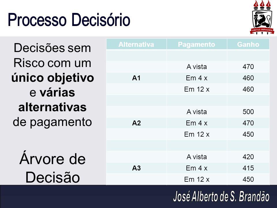 Decisões sem Risco com um único objetivo e várias alternativas de pagamento Árvore de Decisão
