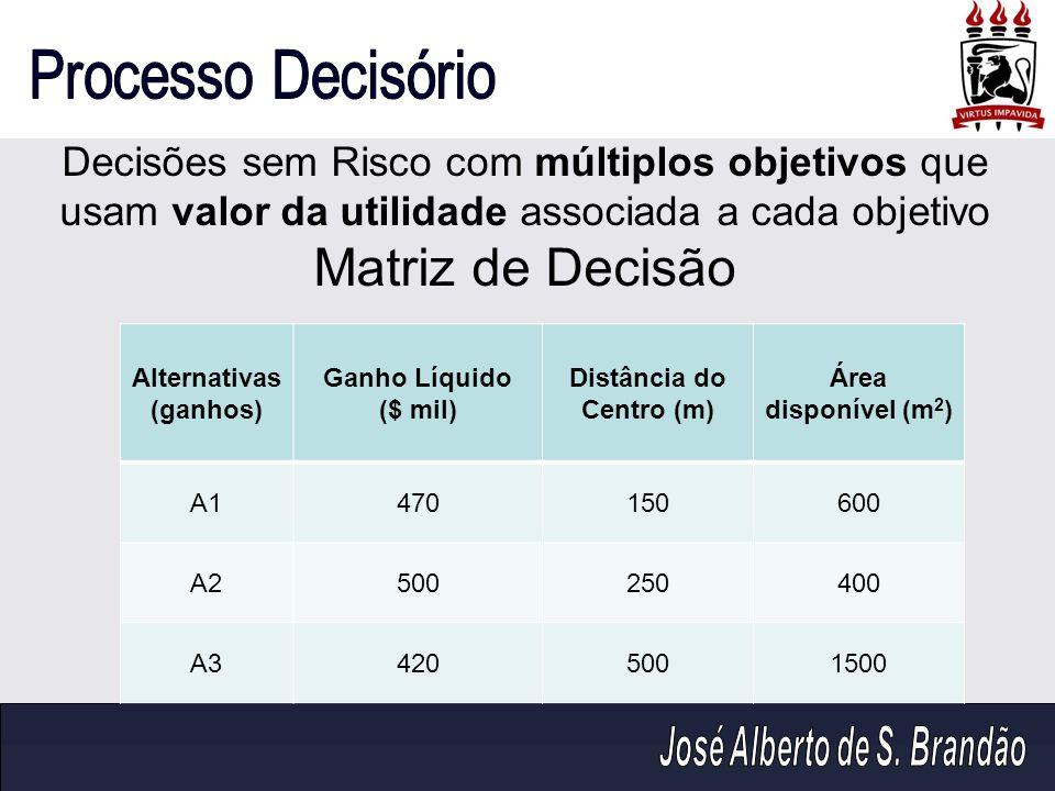 Alternativas (ganhos) Distância do Centro (m)