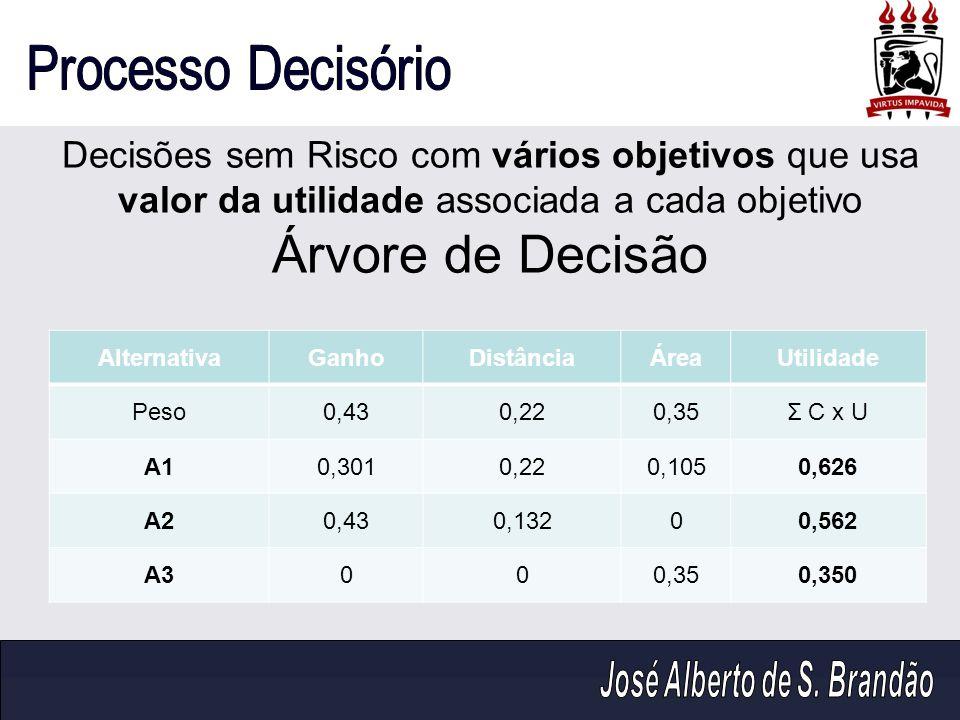 Decisões sem Risco com vários objetivos que usa valor da utilidade associada a cada objetivo Árvore de Decisão