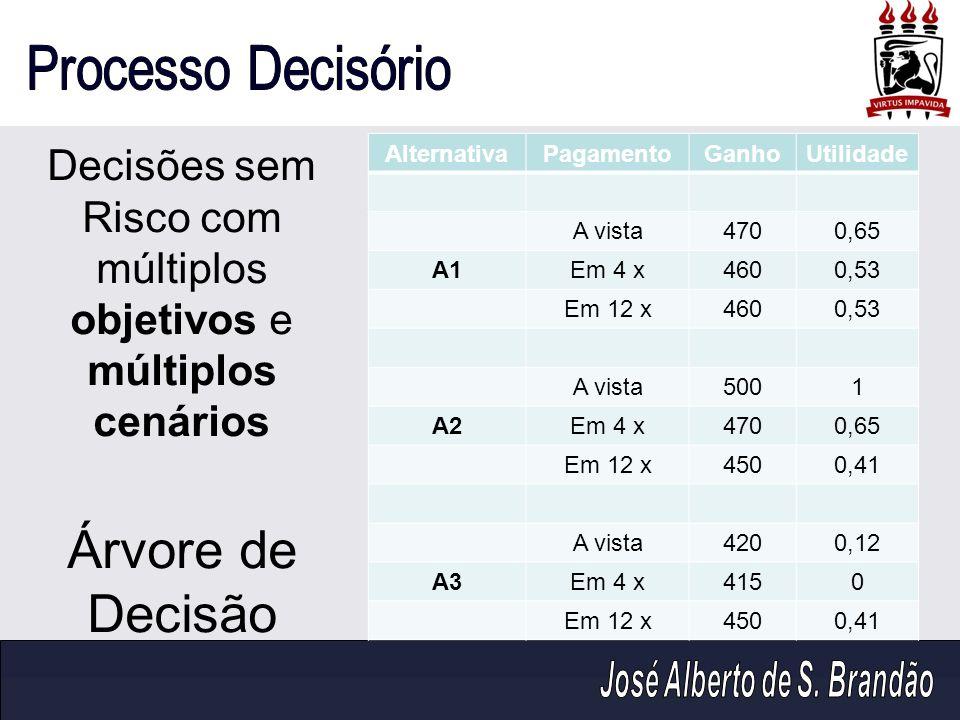 Decisões sem Risco com múltiplos objetivos e múltiplos cenários Árvore de Decisão