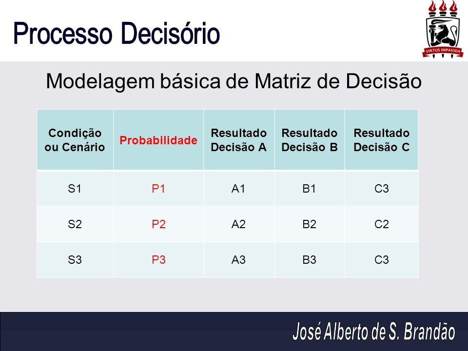 Modelagem básica de Matriz de Decisão
