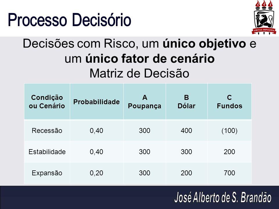 Decisões com Risco, um único objetivo e um único fator de cenário Matriz de Decisão