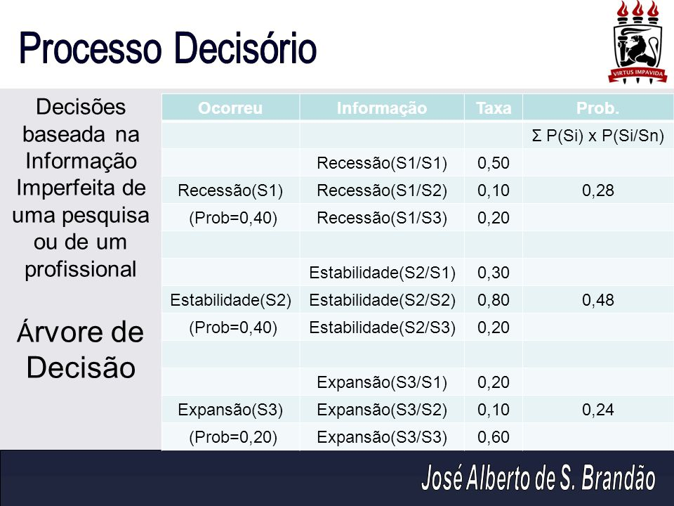 Decisões baseada na Informação Imperfeita de uma pesquisa ou de um profissional Árvore de Decisão