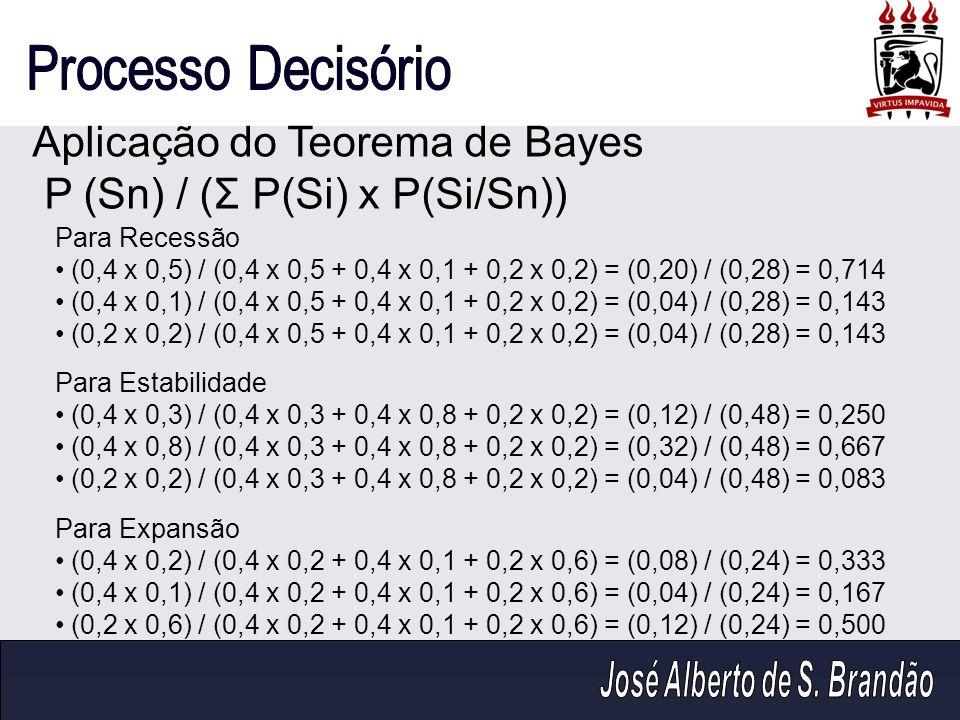 Aplicação do Teorema de Bayes P (Sn) / (Σ P(Si) x P(Si/Sn))