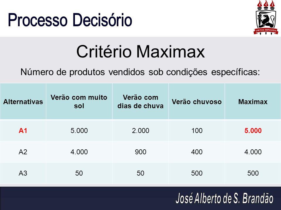 Critério Maximax Número de produtos vendidos sob condições específicas: Alternativas. Verão com muito sol.
