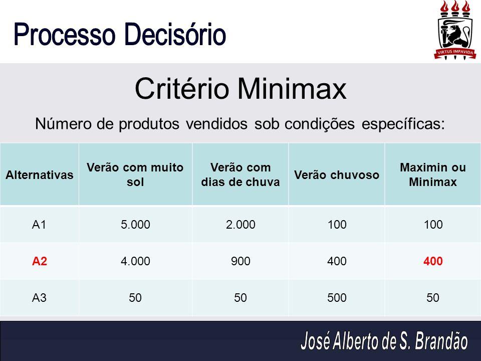Critério Minimax Número de produtos vendidos sob condições específicas: Alternativas. Verão com muito sol.