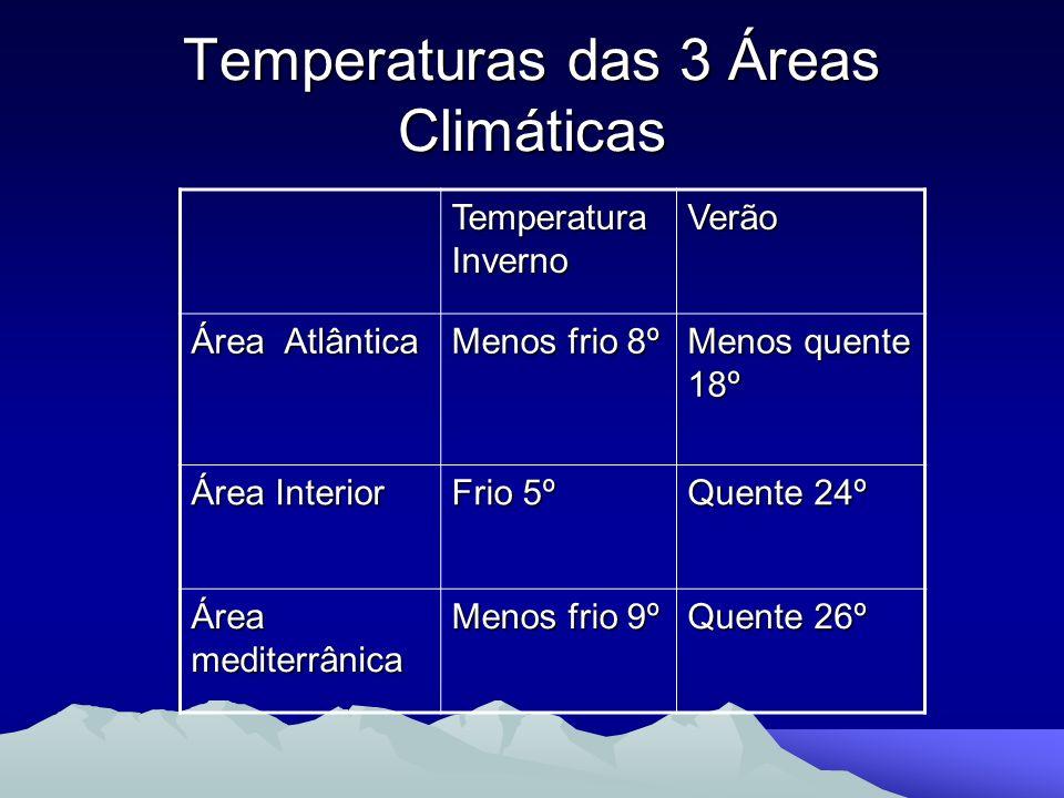 Temperaturas das 3 Áreas Climáticas