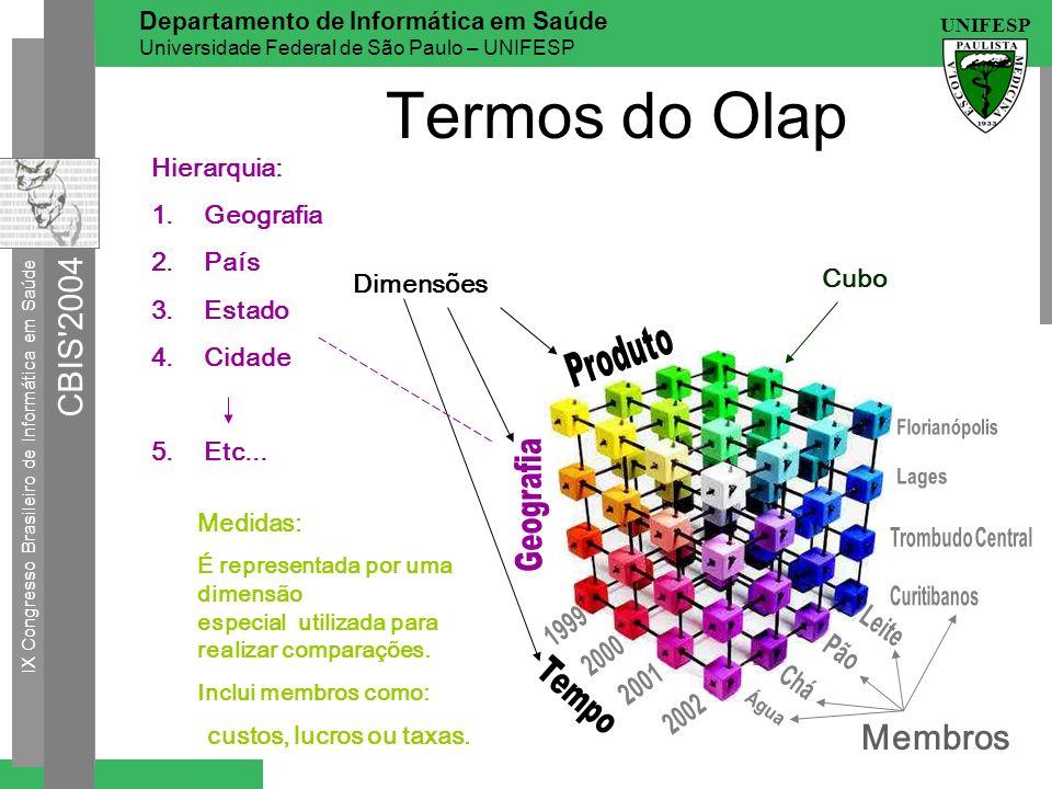 Termos do Olap Membros Hierarquia: Geografia País Estado Cidade Cubo