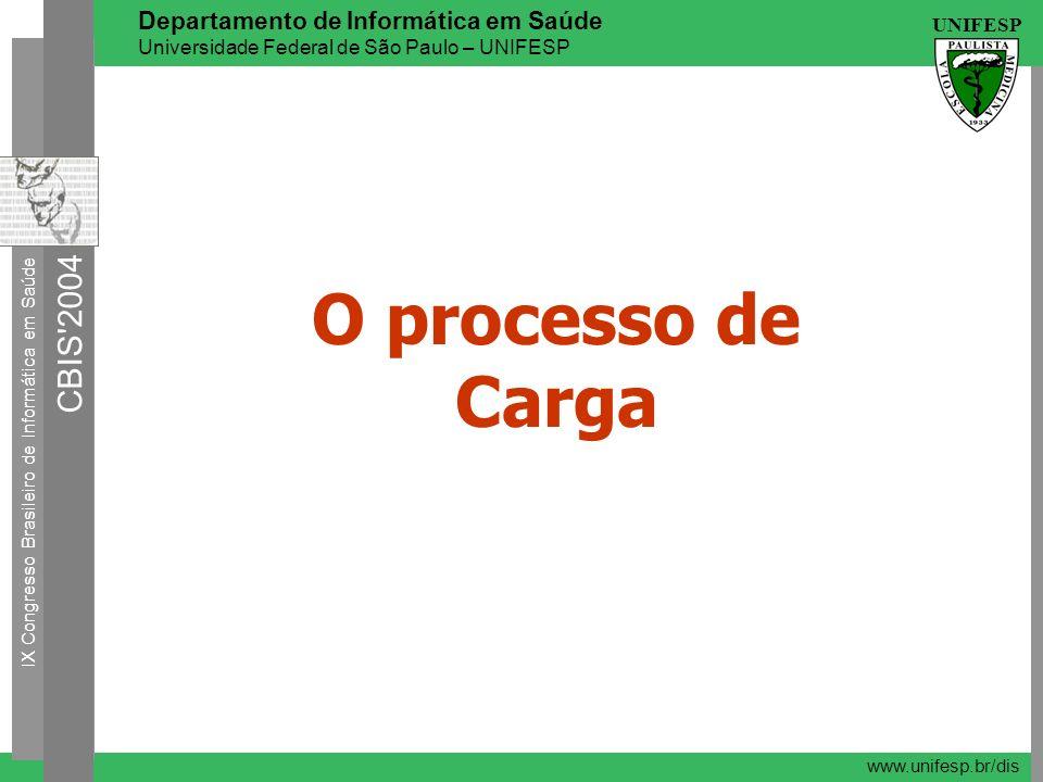O processo de Carga