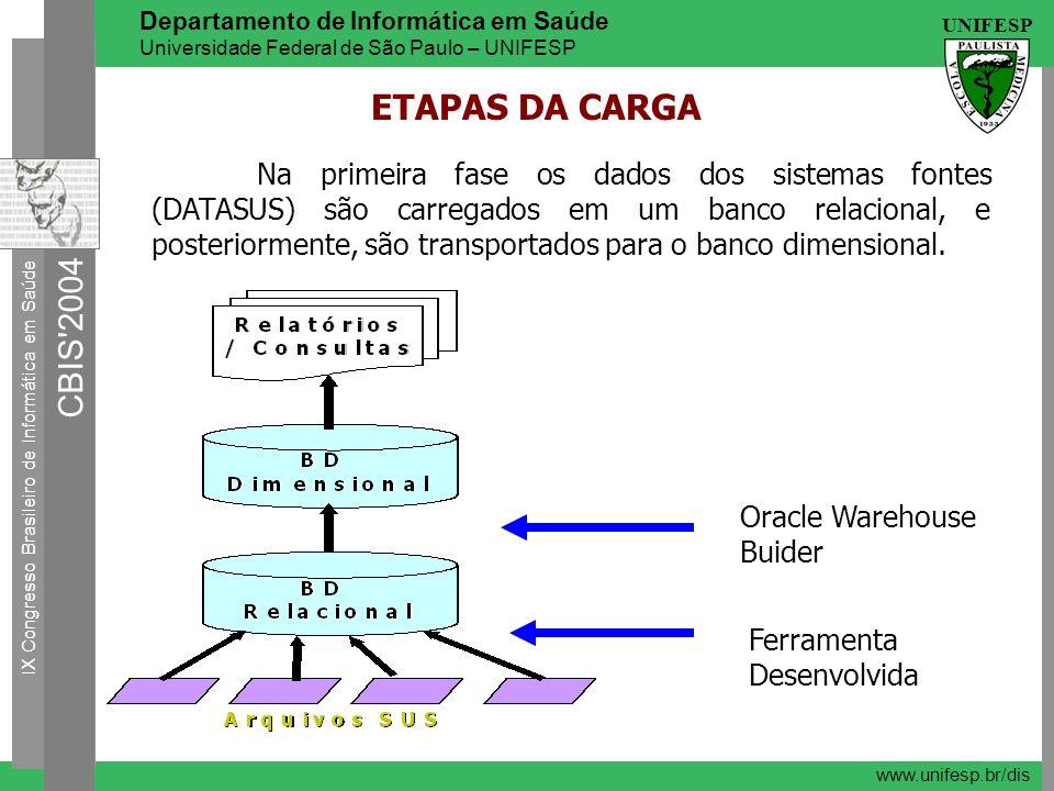 ETAPAS DA CARGA