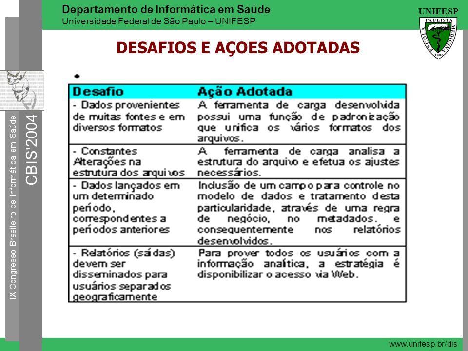 DESAFIOS E AÇOES ADOTADAS