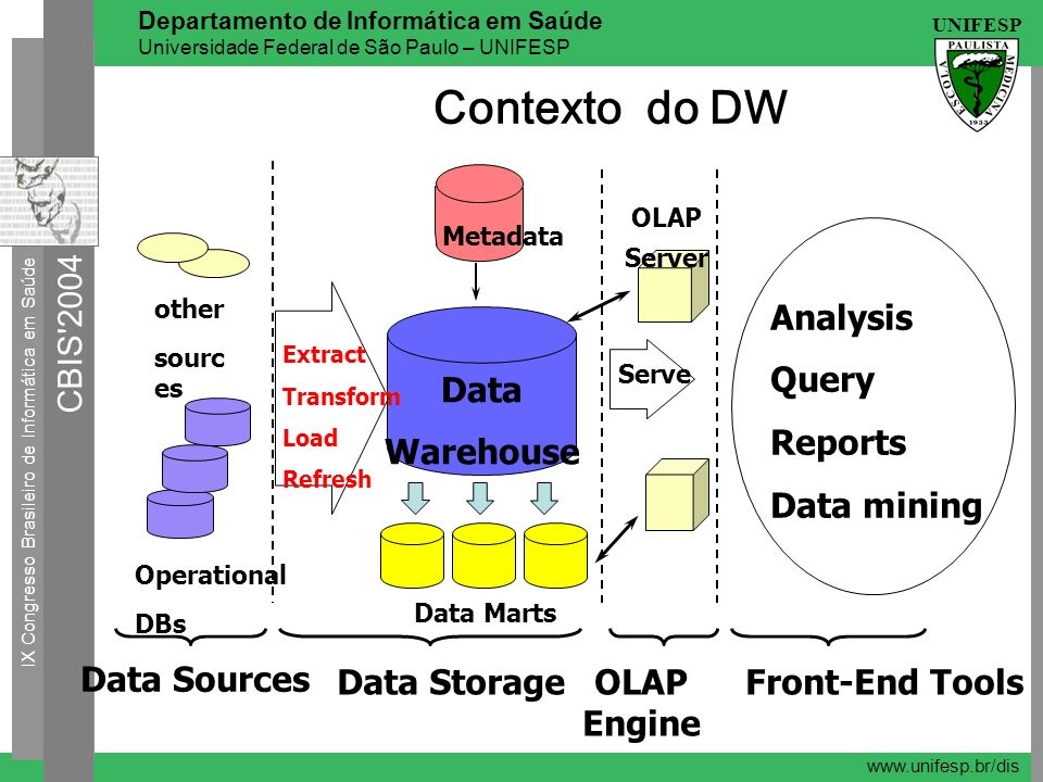 Contexto do DW Data Sources Analysis Query Reports Data mining