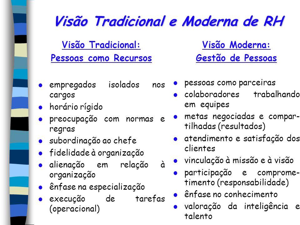 Visão Tradicional e Moderna de RH