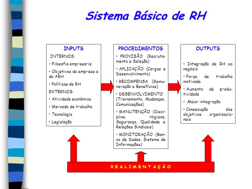 Sistema Básico de RH INPUTS PROCEDIMENTOS OUTPUTS INTERNOS: