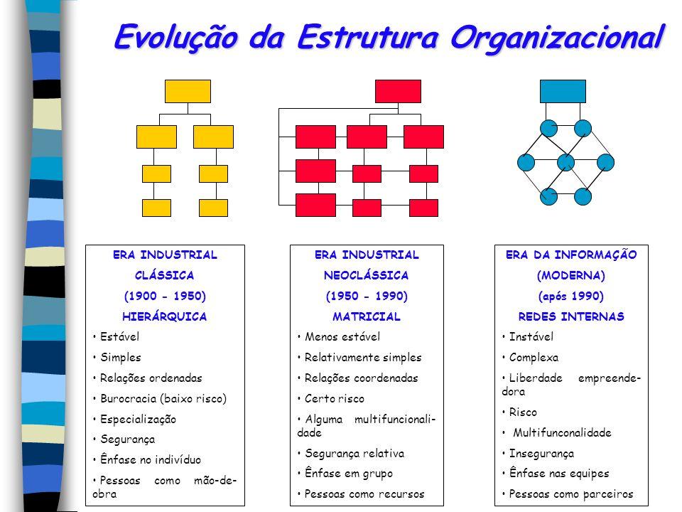Evolução da Estrutura Organizacional