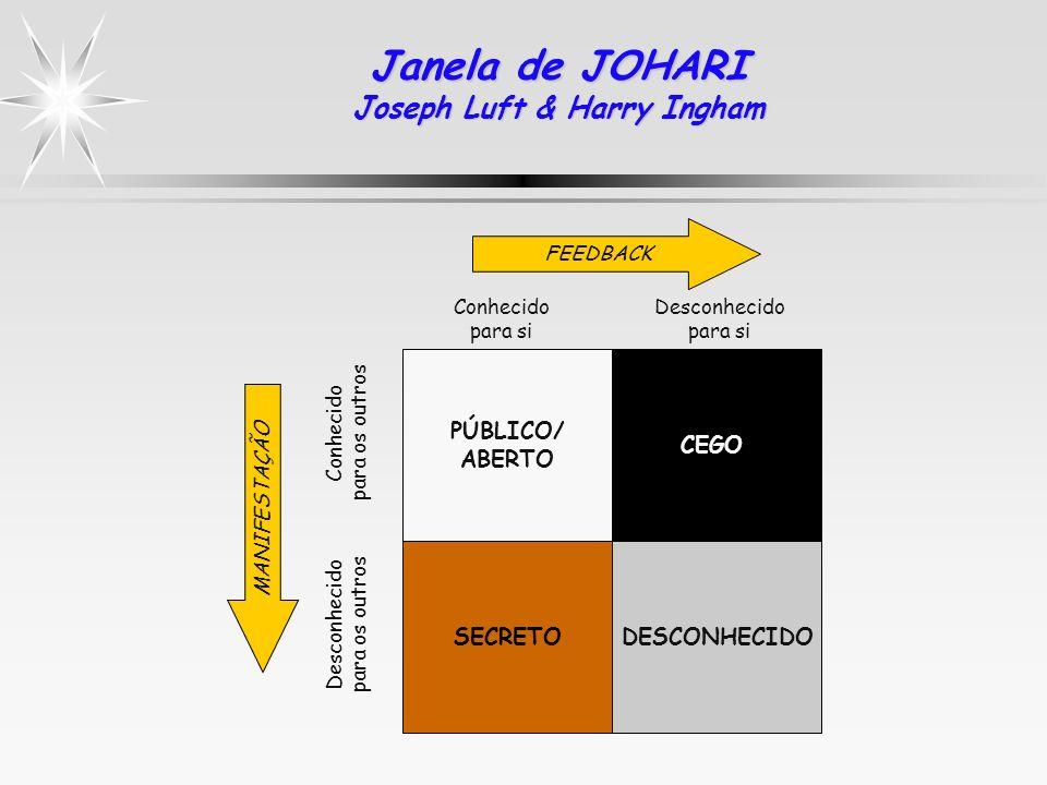 Janela de JOHARI Joseph Luft & Harry Ingham