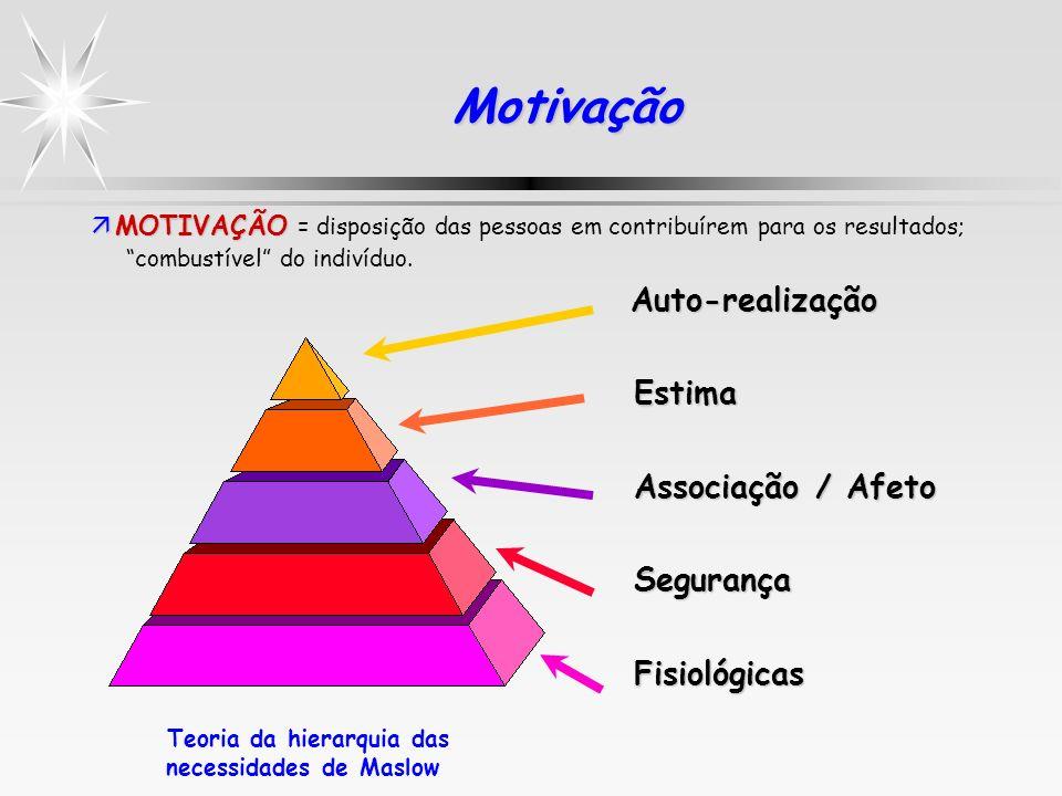 Teoria da hierarquia das necessidades de Maslow