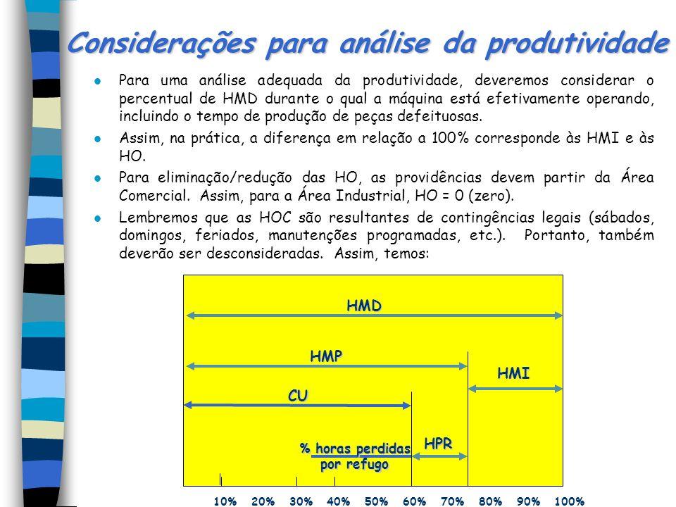 Considerações para análise da produtividade