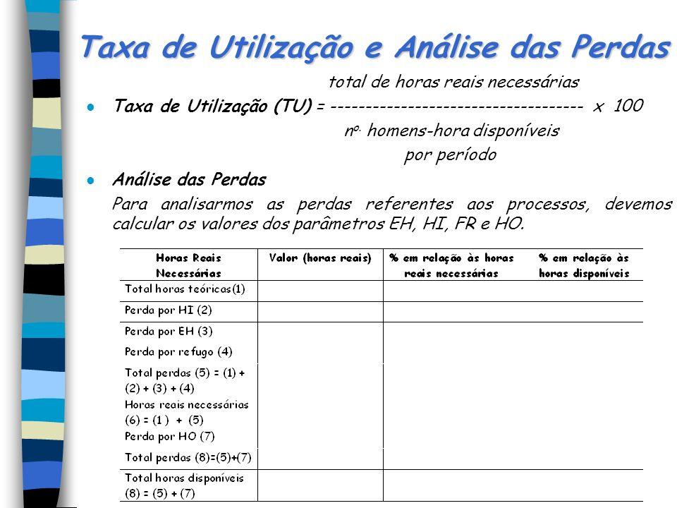 Taxa de Utilização e Análise das Perdas