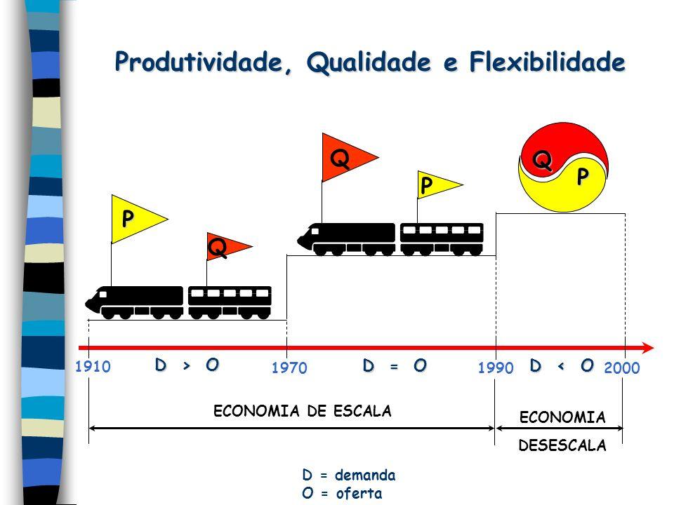 Produtividade, Qualidade e Flexibilidade