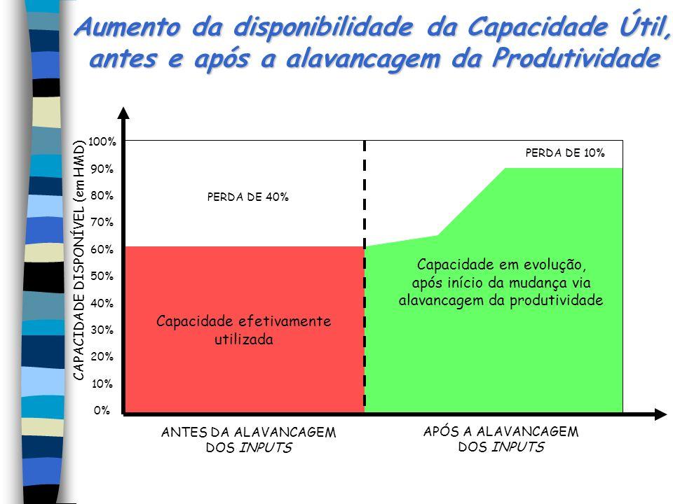 Aumento da disponibilidade da Capacidade Útil, antes e após a alavancagem da Produtividade