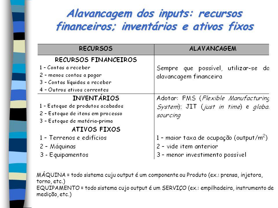 Alavancagem dos inputs: recursos financeiros; inventários e ativos fixos