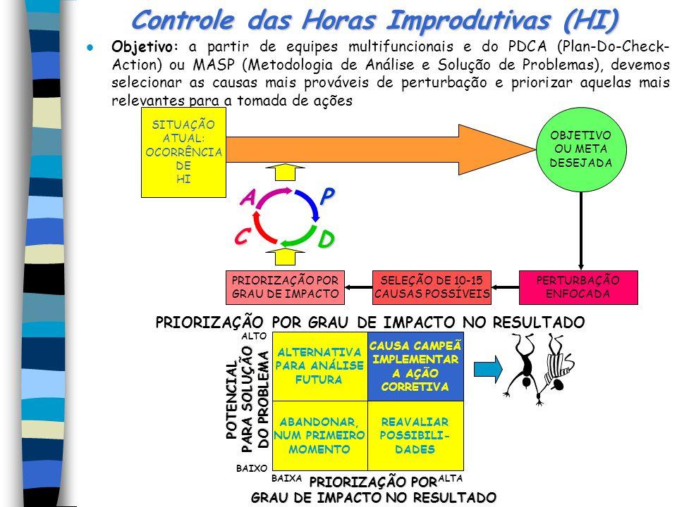 Controle das Horas Improdutivas (HI)