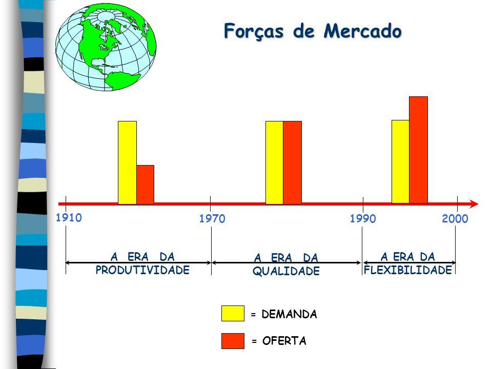Forças de Mercado 2000 1990 1970 1910 A ERA DA PRODUTIVIDADE QUALIDADE