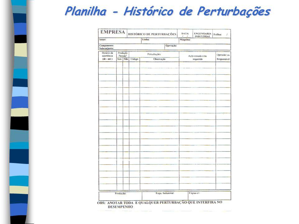 Planilha - Histórico de Perturbações