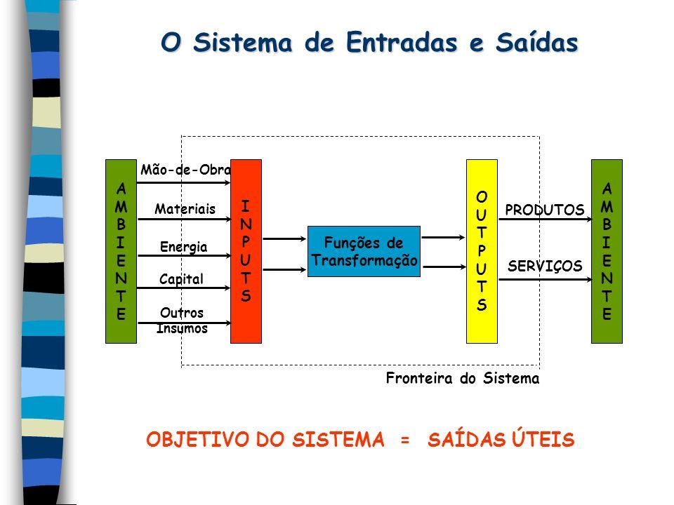 O Sistema de Entradas e Saídas