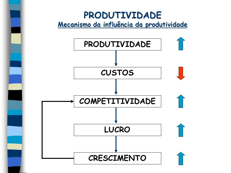 Mecanismo da influência da produtividade