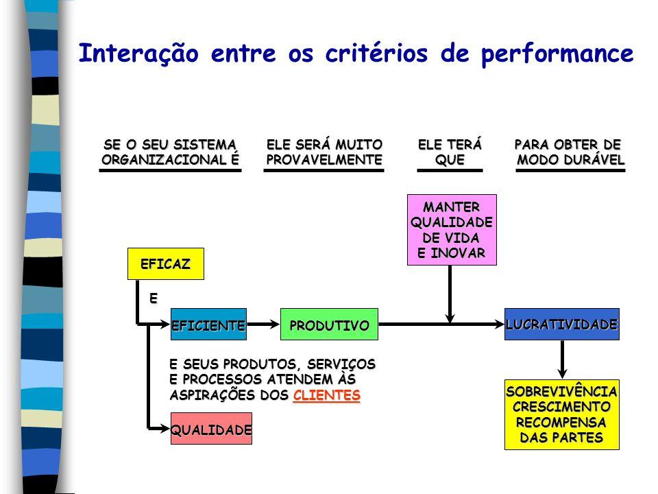 Interação entre os critérios de performance