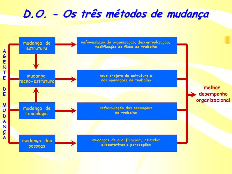 D.O. - Os três métodos de mudança