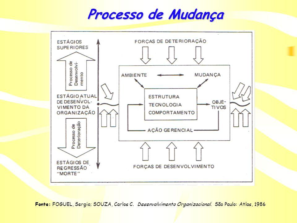 Processo de Mudança Fonte: FOGUEL, Sergio; SOUZA, Carlos C.