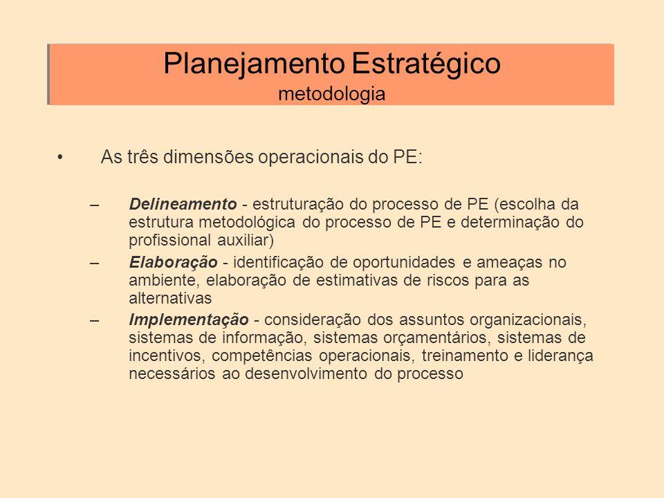 Planejamento Estratégico metodologia