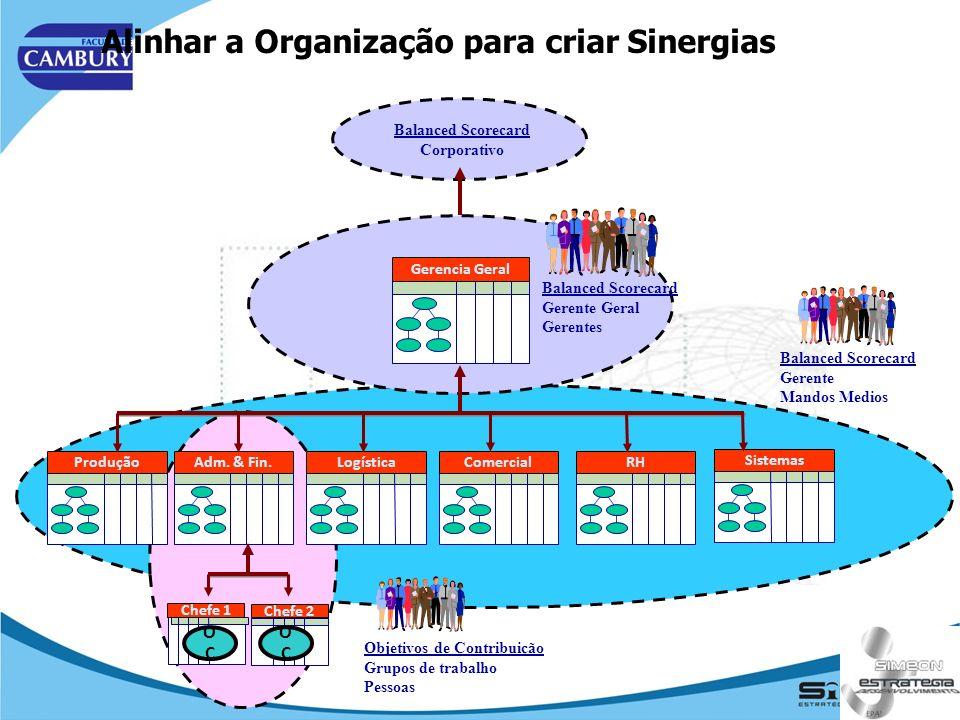Alinhar a Organização para criar Sinergias