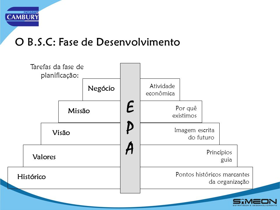 E P A O B.S.C: Fase de Desenvolvimento
