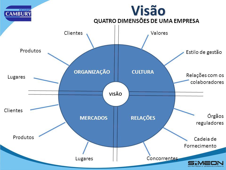 Visão QUATRO DIMENSÕES DE UMA EMPRESA Clientes Valores Produtos