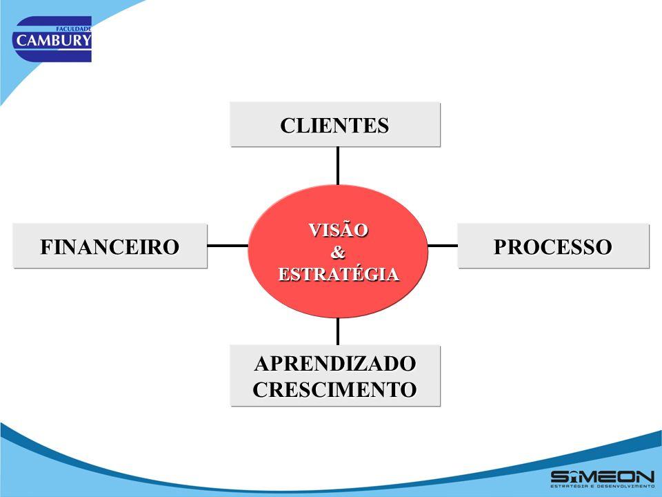 CLIENTES FINANCEIRO PROCESSO APRENDIZADO CRESCIMENTO
