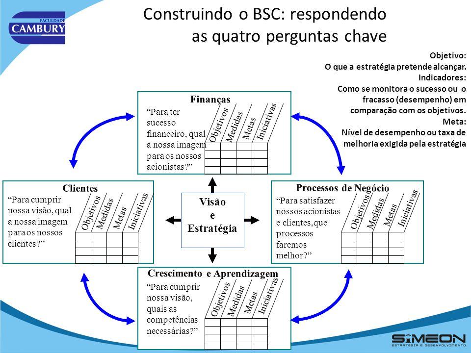 Construindo o BSC: respondendo as quatro perguntas chave