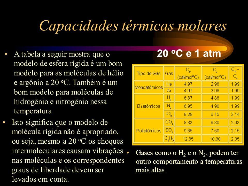 Capacidades térmicas molares