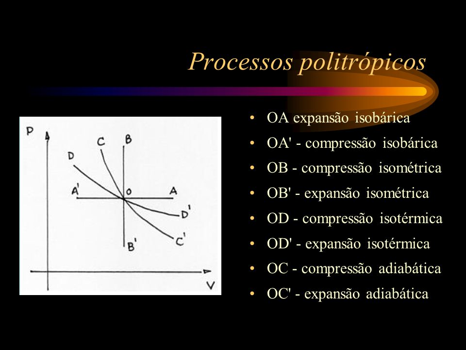 Processos politrópicos
