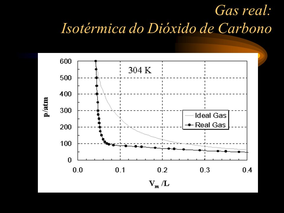 Gas real: Isotérmica do Dióxido de Carbono