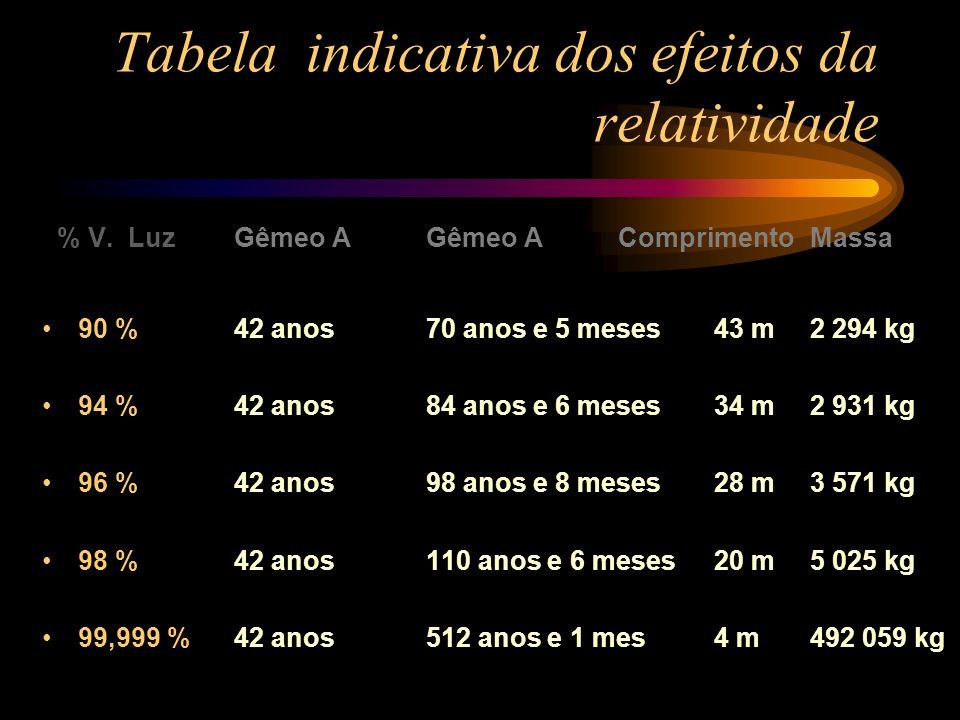 Tabela indicativa dos efeitos da relatividade